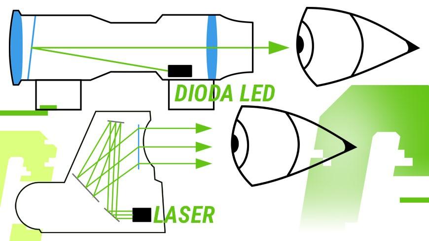 zasada działanai kolimatora i holografu