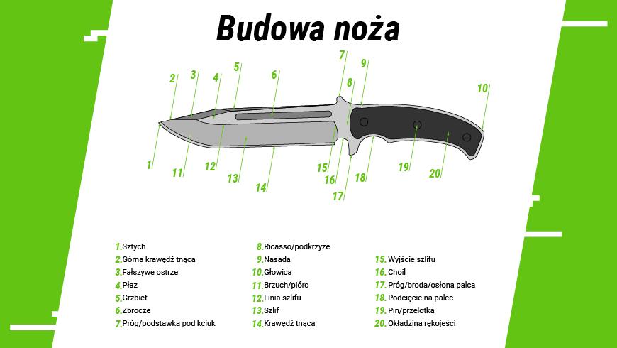 Budowa noża